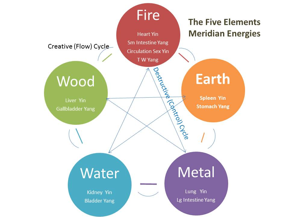 Five Element Theory Strategies For Self Transformation